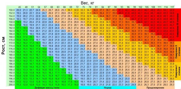 Таблица зависимости ИМТ от роста и веса человека.